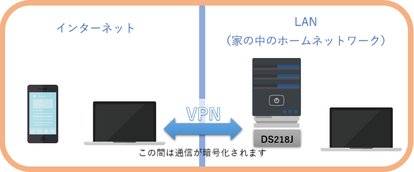 VPNイラスト